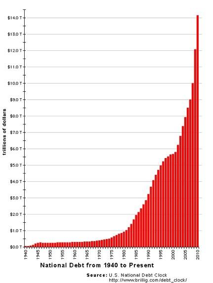 National debt chart