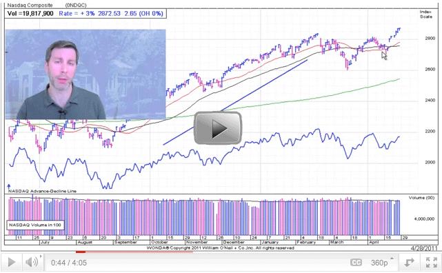 Stock Market Analysis Video
